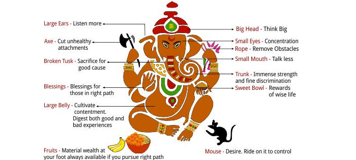 Image gallery hindu elephant meaning for Cuisine hindi meaning